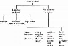 Business Activities Chart Economic And Non Economic Activities Business Activities