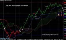 Renko Charts Forex Renko Charts Strategy Ichimoku Breakout Forex
