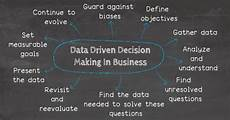 Data Driven Decision Making Data Driven Decision Making See 10 Tips For Your