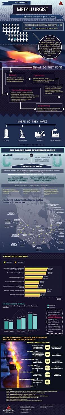 Metallurgist Sample Infographic Archives Mineral Processing Amp Metallurgy
