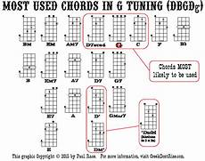 5 String Banjo Chord Chart Pdf Beginning Five String Folk Banjo Part Eight More 3 4