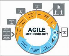Agile Sdlc Ajitesh Bhowmick S Personal Blog Sdlc Models