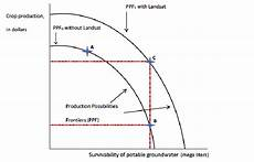Production Possibility Curve A Production Possibility Curve For A Technological