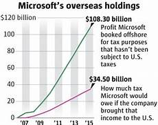 Microsoft Subsidiaries How Microsoft Moves Profits Offshore To Cut Its Tax Bill