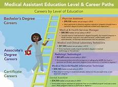 Jobs In Medical Assistant Field As A Certified Medical Assistant You Could Gain The Edge