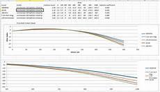 300 Wsm Ballistics Chart Thoughts On 300 Win Mag Page 2 Calguns Net