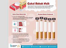 Cukai Naik, Rokok Masih Menarik?   Indonesia Baik