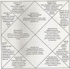 Learn To Read Kundli Chart 47 Best Astrology Images On Pinterest Numerology Chart