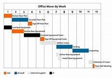 The Gantt Chart Gantt Charts Project Management Tools From Mindtools Com