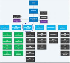 Water Board Org Chart Organizational Structure For Water And Sanitation