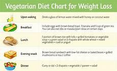Diet Chart For Non Vegetarian Best Diet Plan For Fat Loss Vegetarian Indian Diet Plan