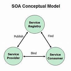 Service Oriented Person Definition Digital Enterprise Architecture Forum Cloud Computing