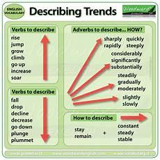 Ielts Writing Task 1 Describing Trends Vocabulary