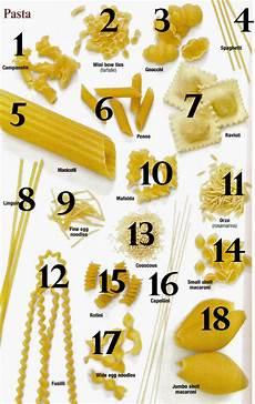 Pasta Chart Names Pasta Shapes And Names Dima Sharif Understanding Pasta