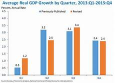 Gdp Growth Chart Advance Estimate Of Gross Domestic Product For The Second