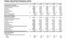 Forecast Income Statement Financial Statements And Forecast Drivers Fp Amp A Trends