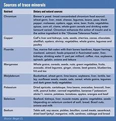 Mineral Deficiency Symptoms Chart Vitamin Deficiency Symptoms Chart Accompanying Chart