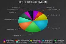 Meta Chart 2015 Has Been A Terrible Year For The Bantamweight