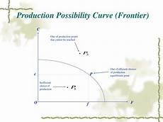 Production Possibility Curve Ppt Comparative Advantages Theory Powerpoint