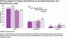 Asthma Charts Graphs Chronic Health Conditions Child Health Usa 2011