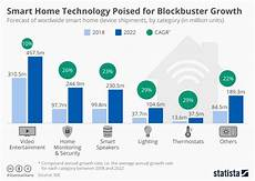 Voyage Healthcare Smart Chart Chart Smart Home Technology Poised For Blockbuster Growth