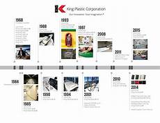 Timeline Pictures Company History Timeline King Plastic Corporation