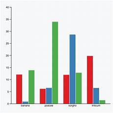 D3 Grouped Stacked Bar Chart Barplot The D3 Graph Gallery