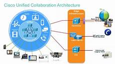 Cisco Unified Communications Design Guide Review Of Top 6 Unified Communications Software Eztalks