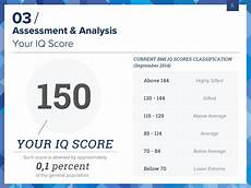 Mensa Iq Test Score Chart Bmi Certified Iq Test Take The Most Accurate Online Iq Test