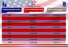 Va Disability Chart 2018 2018 Va Pay Rates Versus 2019 Va Pay Rates Va Claims Insider