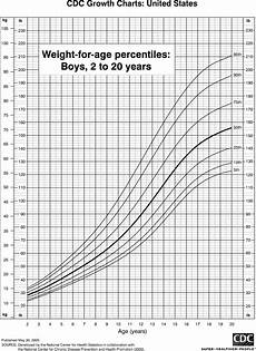 Toddler Percentile Chart For Height And Weight Weight Percentile For Toddlers Blog Dandk
