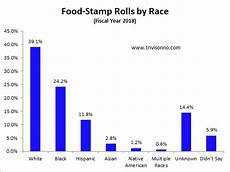 Welfare Distribution By Race Chart In America Why Are So Many Black People On Food Stamps