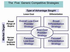 Five Generic Competitive Strategies Strategic Management The Five Generic Competitive Strategies