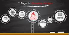 How To Change Careers A 7 Step Plan To A Successful Career Change