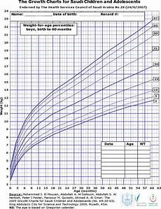 Baby Growth Chart Boy Calculator Download Baby Boy Weight Growth Percentile Chart For Free