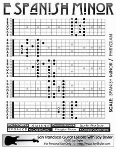 Acoustic Guitar Scale Chart Spanish Minor Guitar Scale Patterns Chart Key Of E By