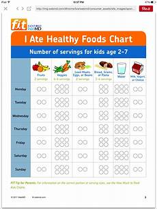 What I Should Eat Chart Healthy Food Chart Healthy