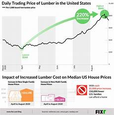 Spike Chart The 2020 Lumber Price Spike And Why It Matters