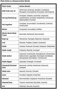 Key Action Words For Resume Use Action Verbs To Better Describe Your Past