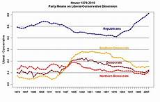 Congress Ideology Chart Ezra Klein The 111th Congress Was The Most Polarized