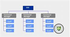 Small Business Organizational Structure Organizational Structure For Small Businesses In Nigeria
