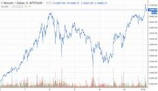 Bitcoin Crash Chart Big Bank Warns Of Quot Bitcoin Crash Quot In 2018 Here S Why It