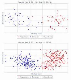 Congress Ideology Chart Farmer Hayek Legislator Ideology And The 2014 Farm Bill