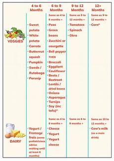 Weaning Food Chart Baby Food Chart Plan Baby S Menu At A Glance