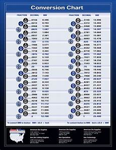 Millimeter To Decimal Chart Fraction Decimal Millimeter Conversion Chart Download