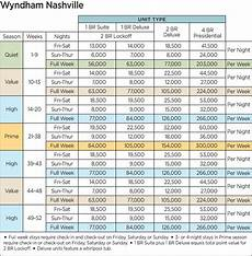 Wyndham Bonnet Creek Timeshare Points Chart Timeshare Vacations An Overview Of The Wyndham System