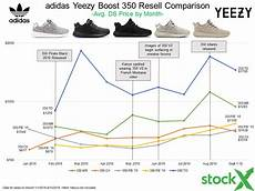 Yeezy V2 Rarity Chart Prepare For The Yeezy 350 V2 Release The Stockx Way