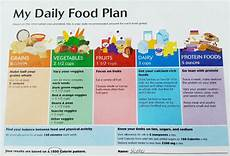 Perfect Health Diet Food Chart Giant Food Stores And Nutritionists Review Opera
