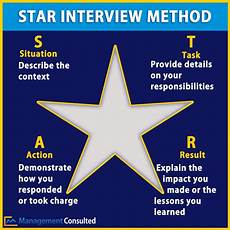 Behavioral Interview Star Star Method Should It Be Used In Fit Interviews