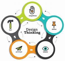 Design Thinking Wikipedia Design Thinking Ideate